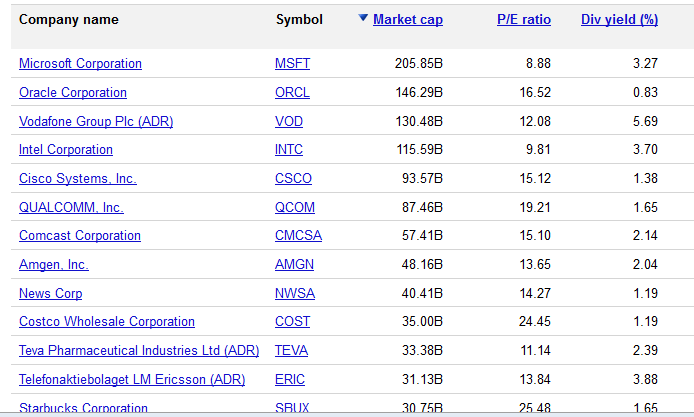 Top Companies by Market Cap on NASDAQ