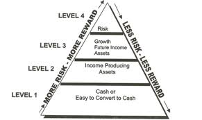 Levels of Investment